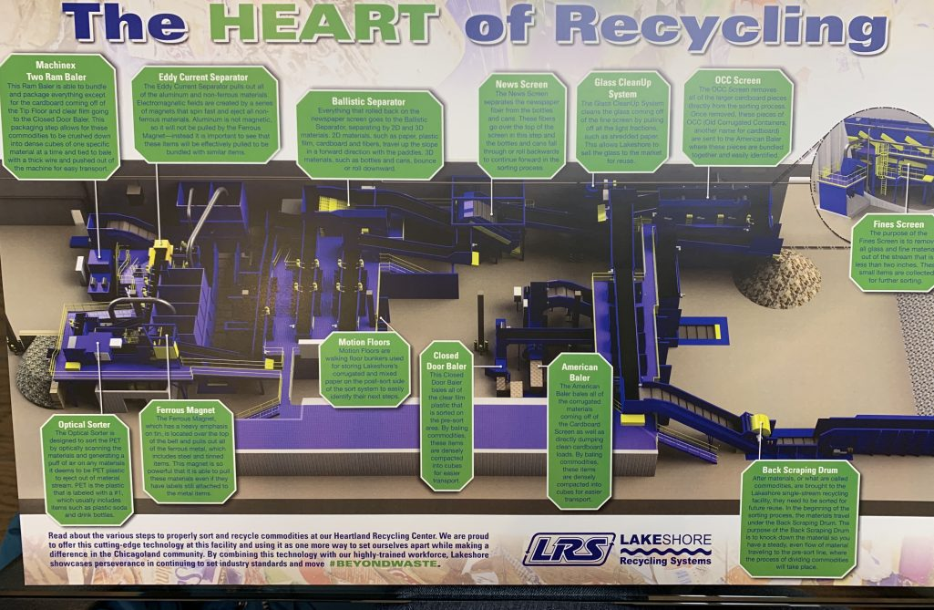Lakeshore Recycling Flow Chart